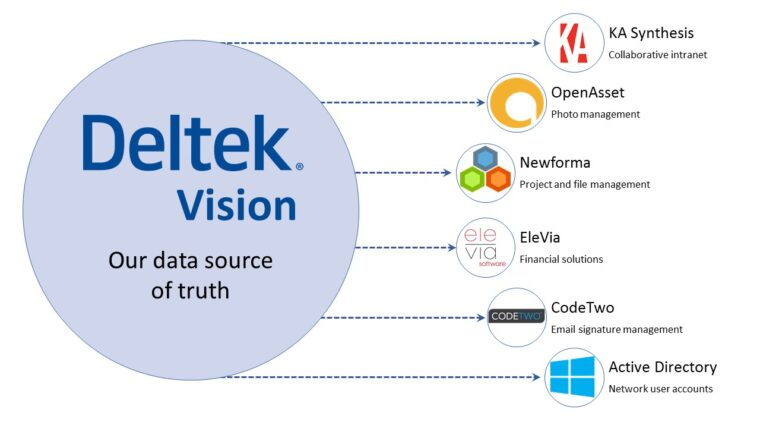 Vision integrated software chart