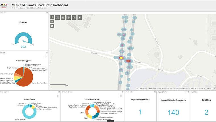Dashboard showing crash analysis