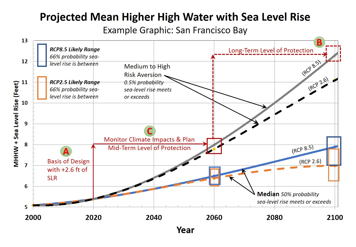 Projected Mean Higher High Water with Sea Level Rise chart