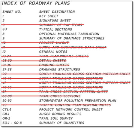 Index of roadway plans detailing sheet