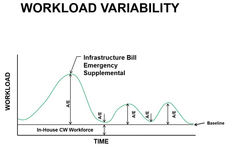 Workload variability chart
