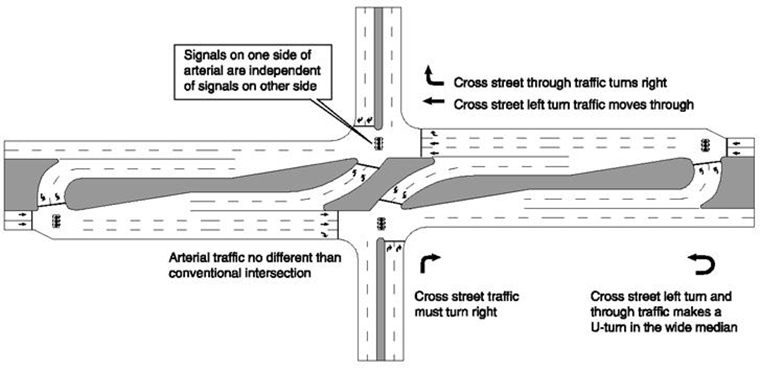 Example of RCUT intersection with signals