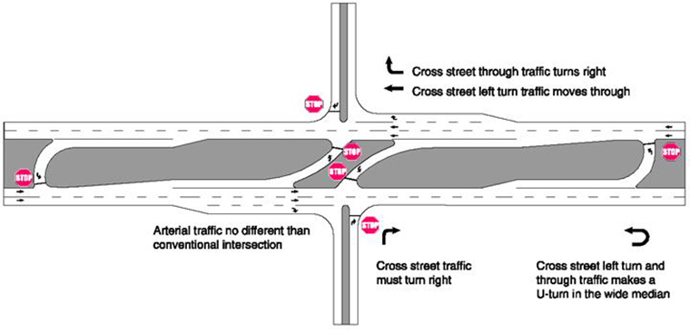 Example of RCUT Intersection with stop-control