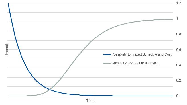 schedule impact chart