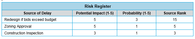 schedule delay table with risk factors